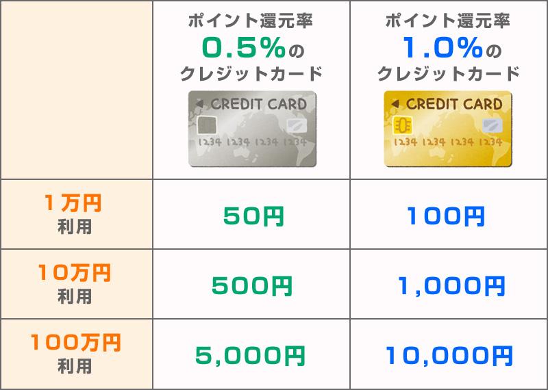 クレジット カード 還元 率