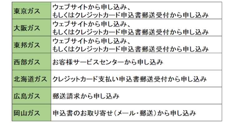 ガス クレジット 東京